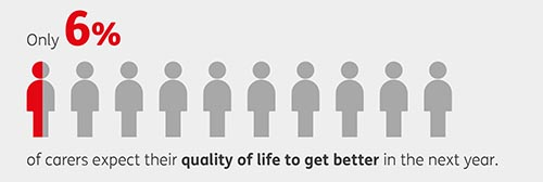 SOC16 Quality of life better 6