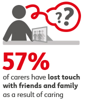 57 carers lost touch with family and friends